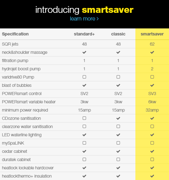 myChillout Spa Pool SmartSaver Specifications